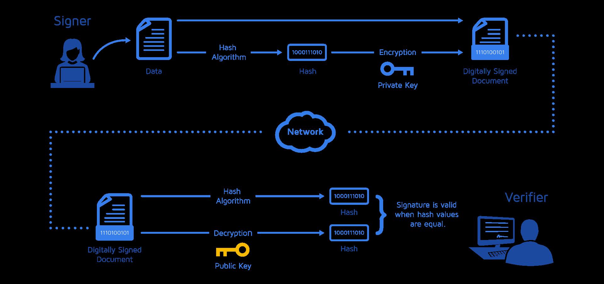 SAP Signature Management by DocuSign   dataworld